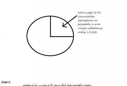 Kluski śląskie - przepis podstawowy