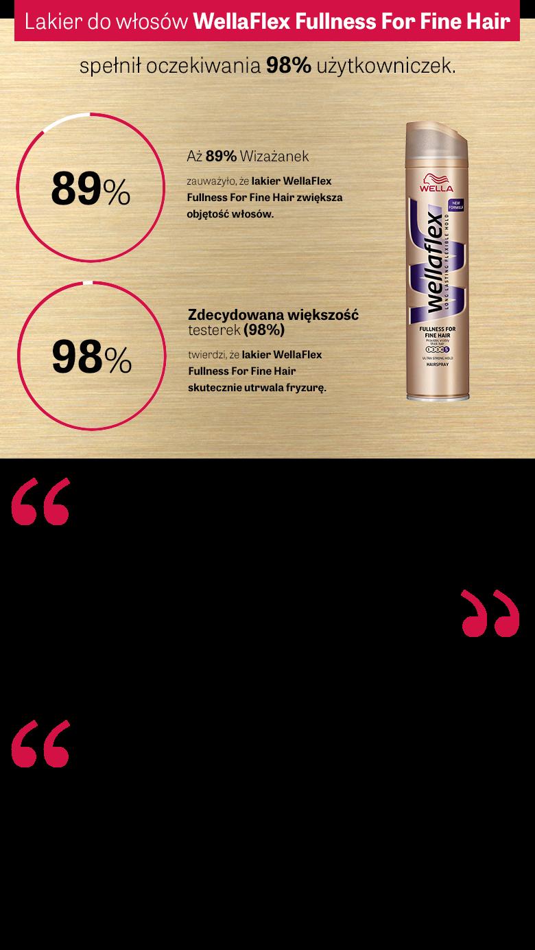 Lakier Fullness for Fine hair spełnił oczekiwania 98% Wizażanek, zwiększa objętość, utrwala